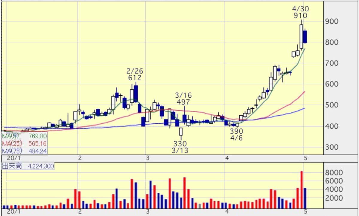 プレジション・システムS(7707) 株価予想